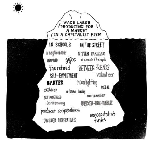 image shows Gibson-Graham's economic iceberg